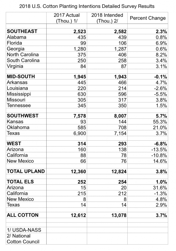 2018 US cotton planting intentions